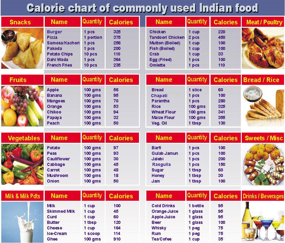 Kalorienrechner unterstützen unser Nahrungswissen - Sports..