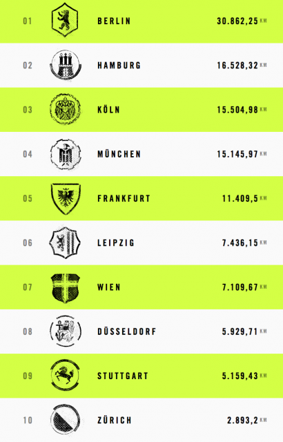 Nike-NRC-City-Challenge-Ergebnisse-Results-Berlin-Hamburg-Muenchen